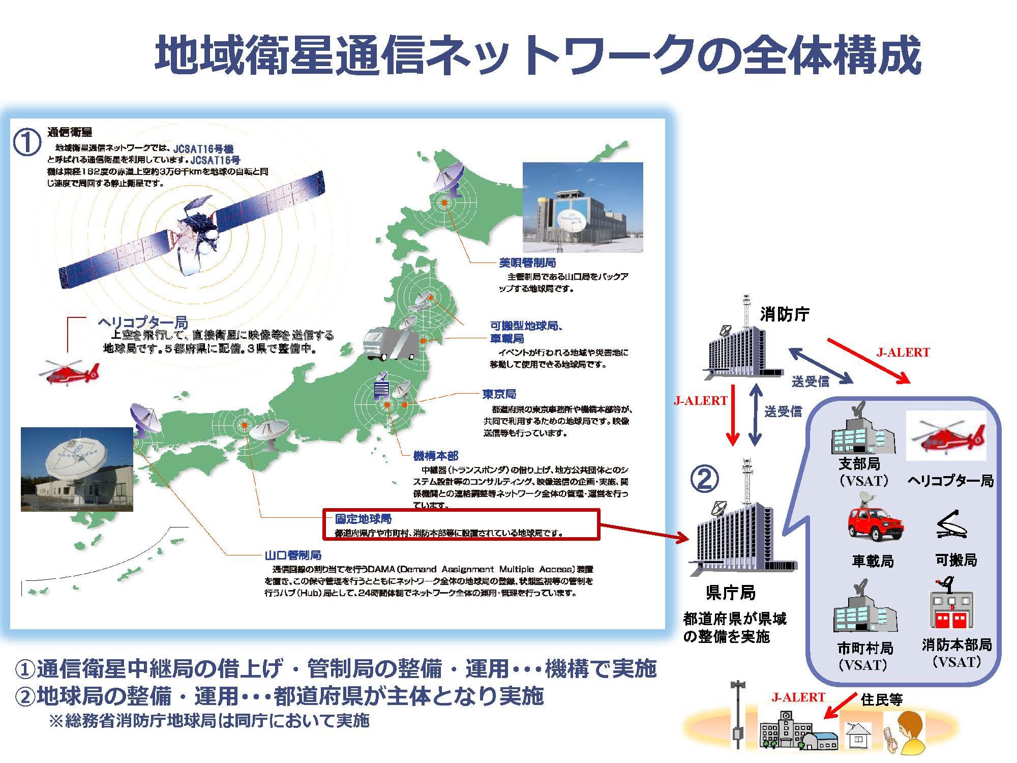 地域衛星通信ネットワークの全体構成
